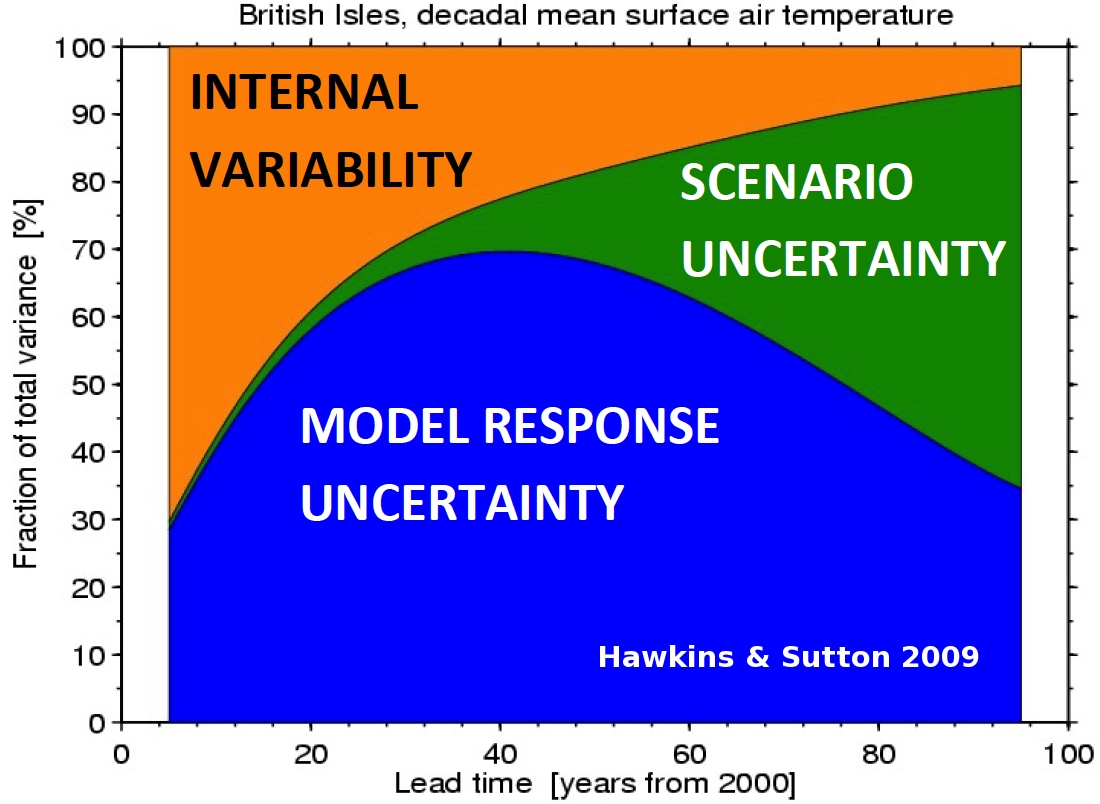 Reducing the climate model uncertainty in the polar regions.
