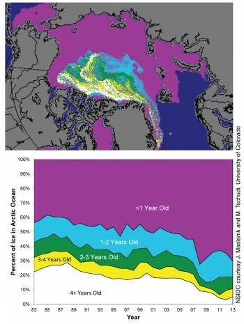 The transformation of the Arctic sea ice calls for a reevaluation of the physics used in climate models